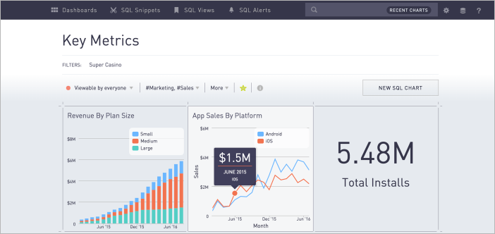 Interactive dashboards with drag-and-drop filters and pivot tables to drill down