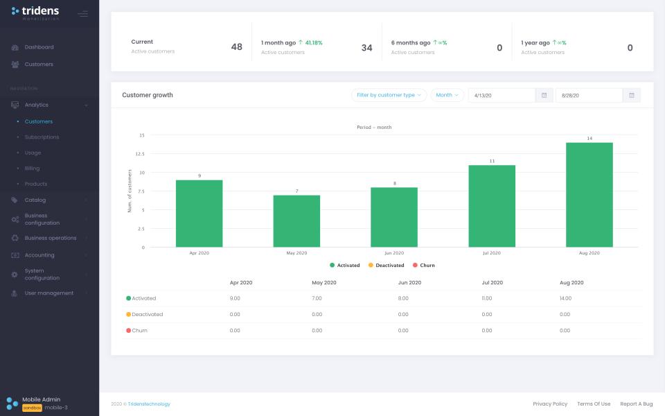 Tridens Monetization customer growth analysis