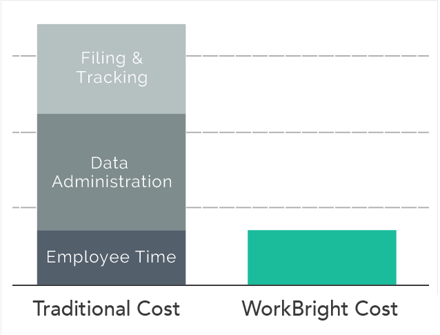 Starting at $12, WorkBright represents value in terms of cost and time over alternatives