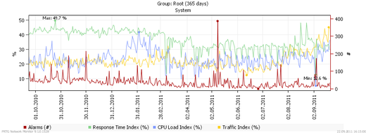 Network-wide Monitoring of Traffic, Usage, Performance and Availability