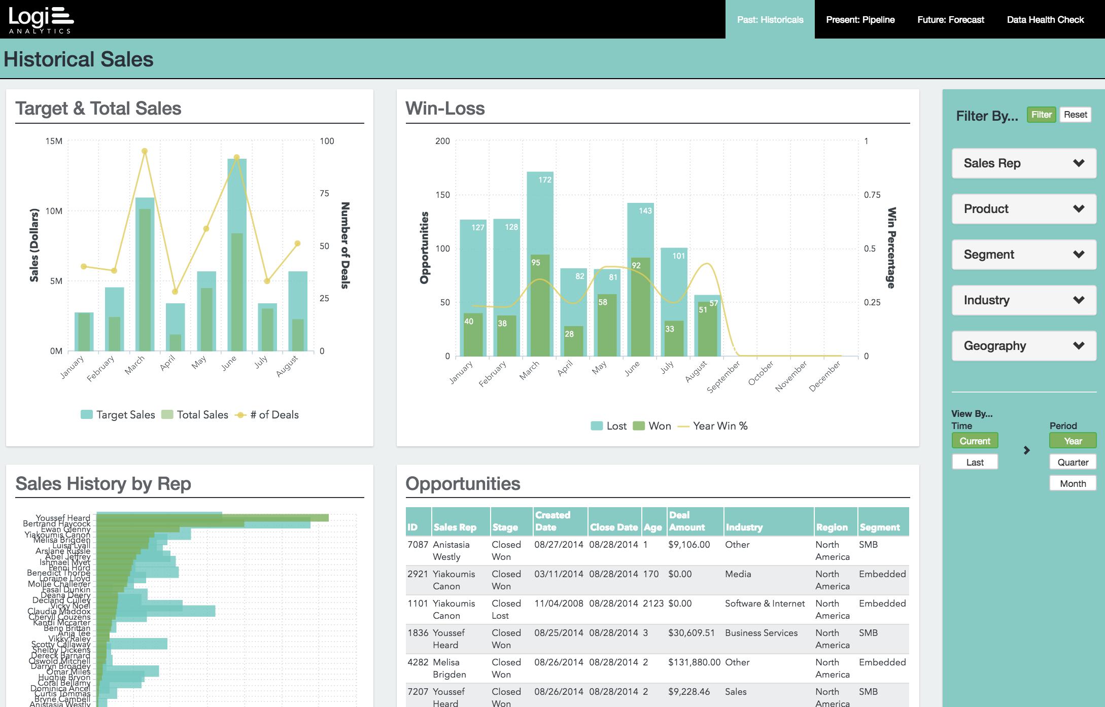 Logi Analytics sales performance KPI dashboard