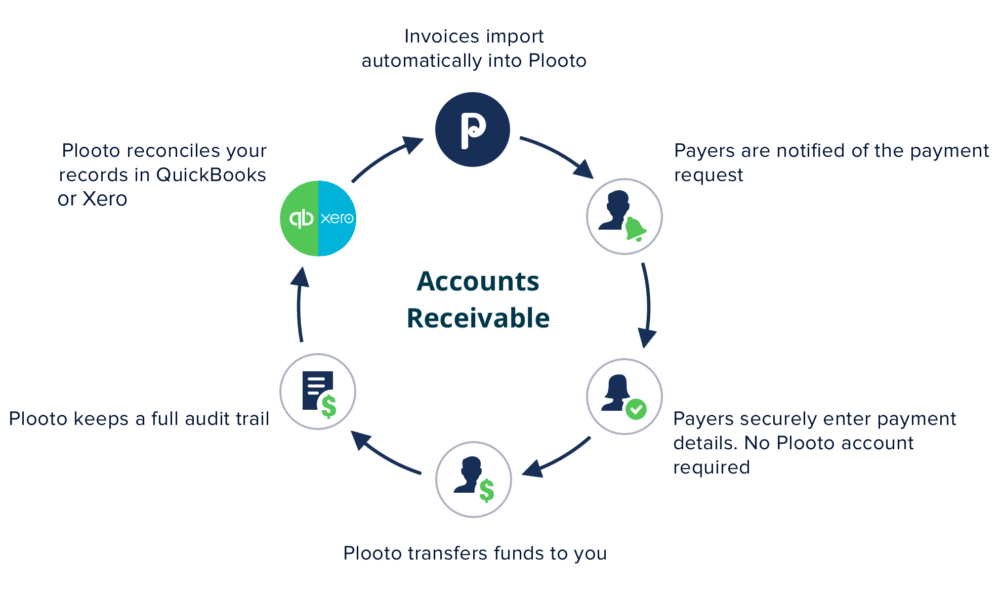 Plooto Integration | With Plooto's two-way sync with QuickBooks and Xero, automate accounting receivable processes