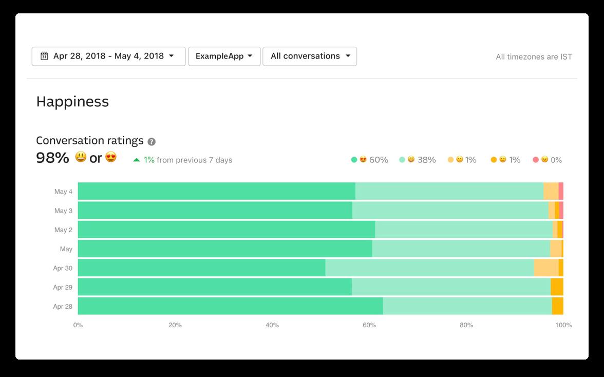 Intercom improve team performance screenshot