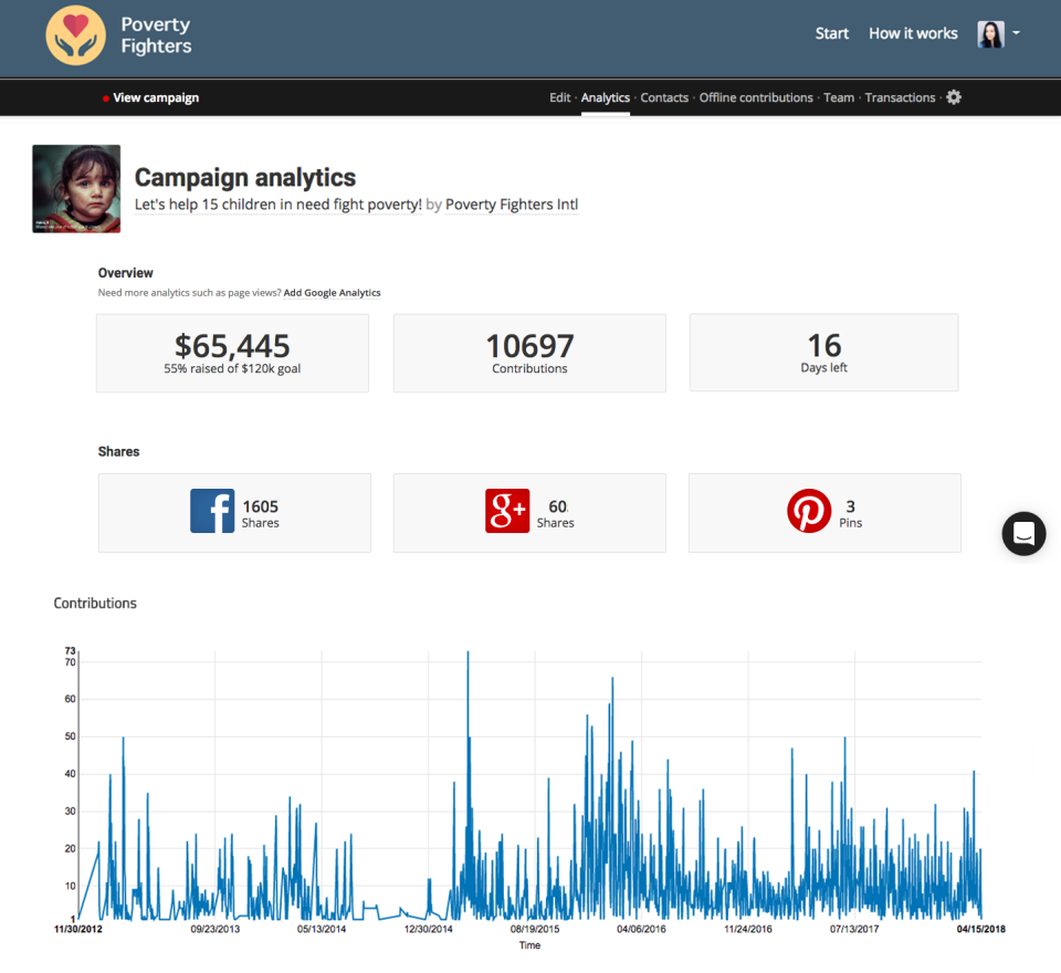 Campaign analytics offer an overview of campaigns with money raised and daily contributions