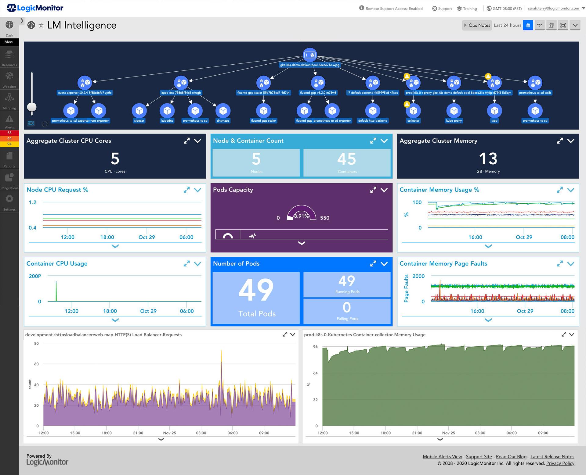 Enterprise Performance Monitoring Dashboard
