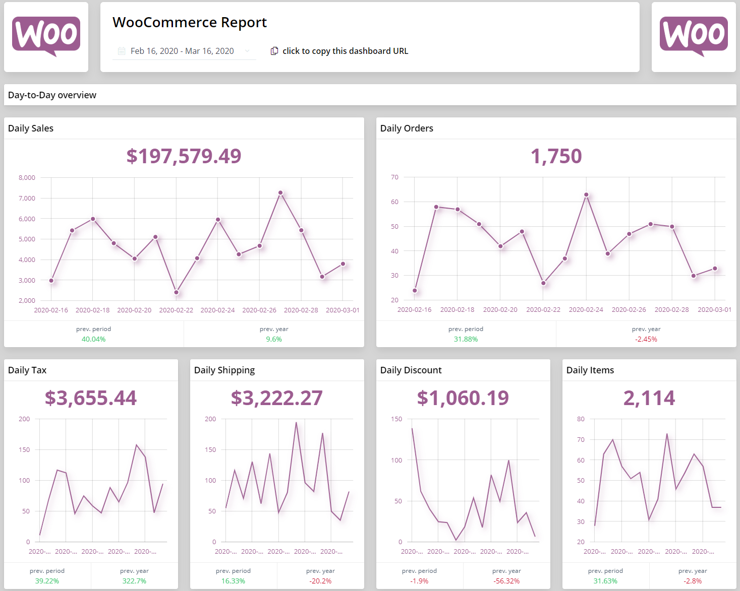 WooCommerce Report | Used mainly by E-Commerce store owners or managers, that want to get an all-around overview of how their store is performing on a daily or on a monthly basis.
