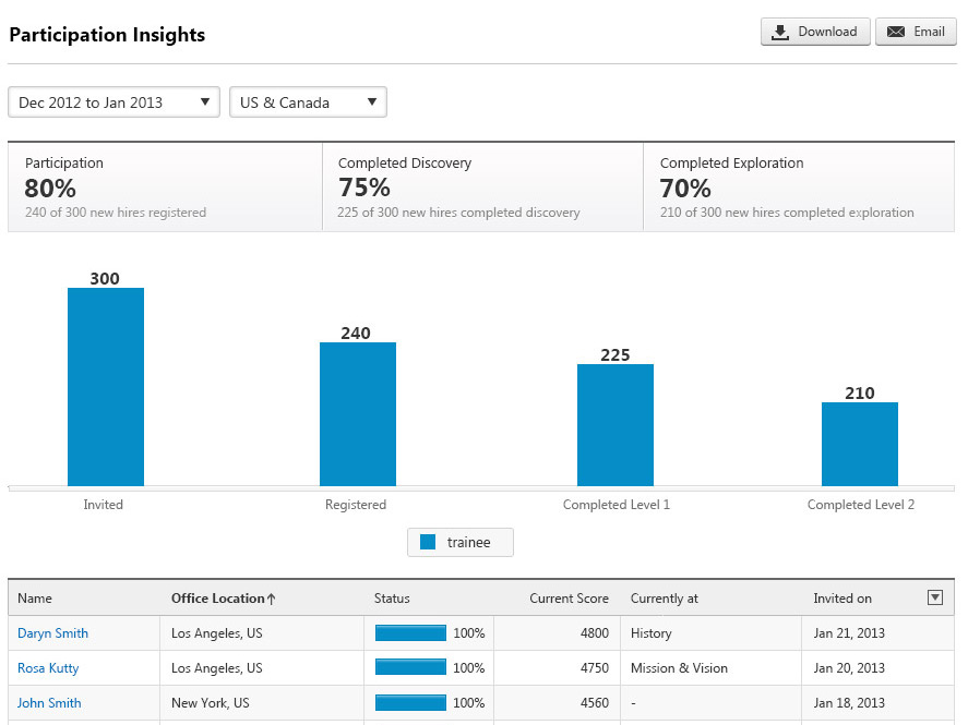 Detailed analytics and reports