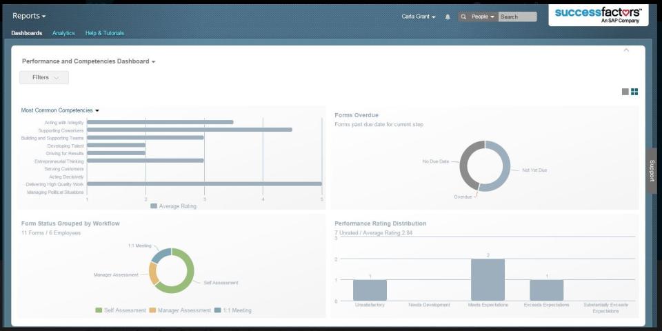SAP SuccessFactors HCM Suite Logiciel - 5
