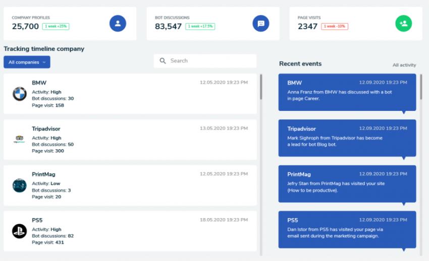 Leadoo Software - Leadoo corporate analytics