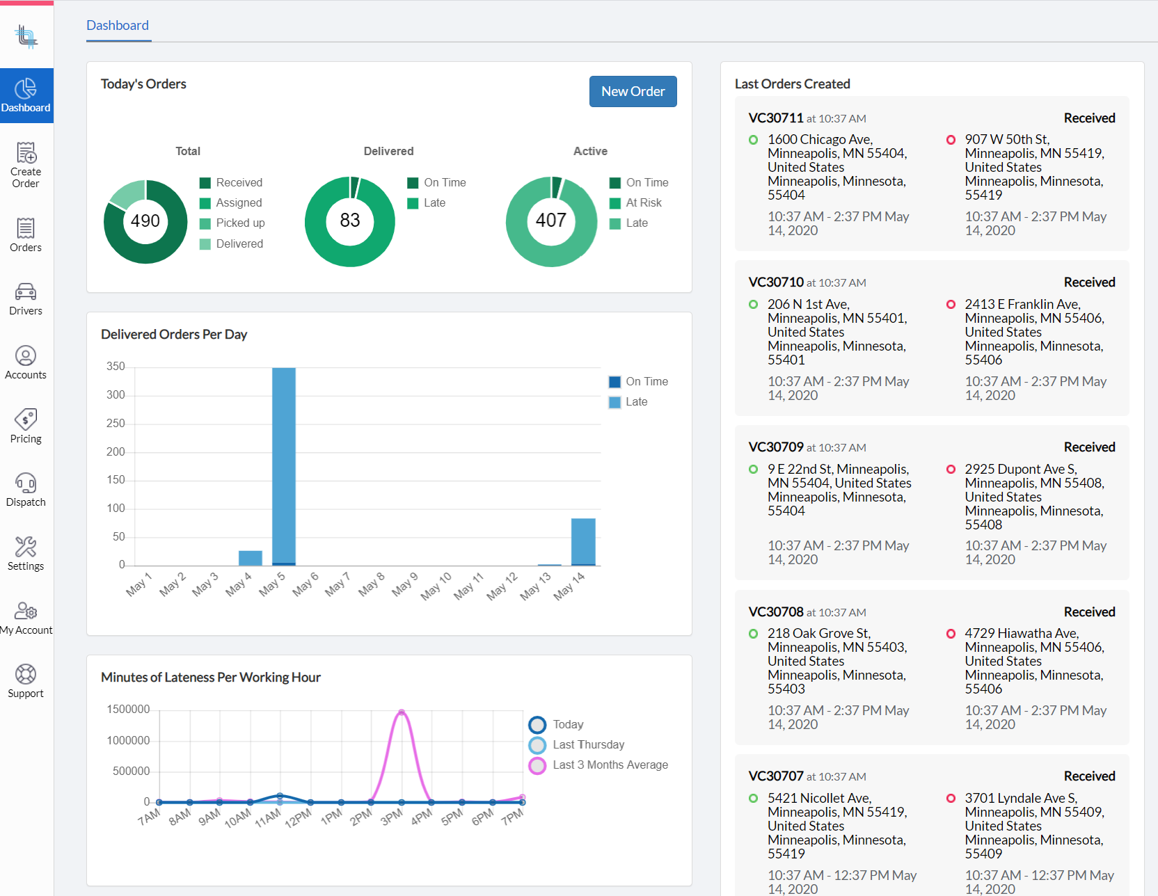 Dispatch Science Software - Analytics and activity dashboard