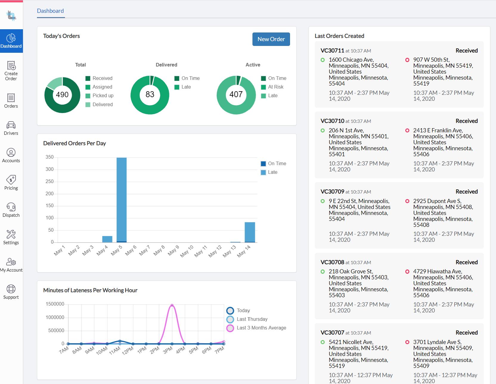 Analytics and activity dashboard