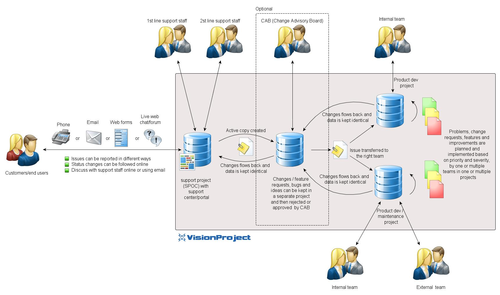 VisionProject Software - 3