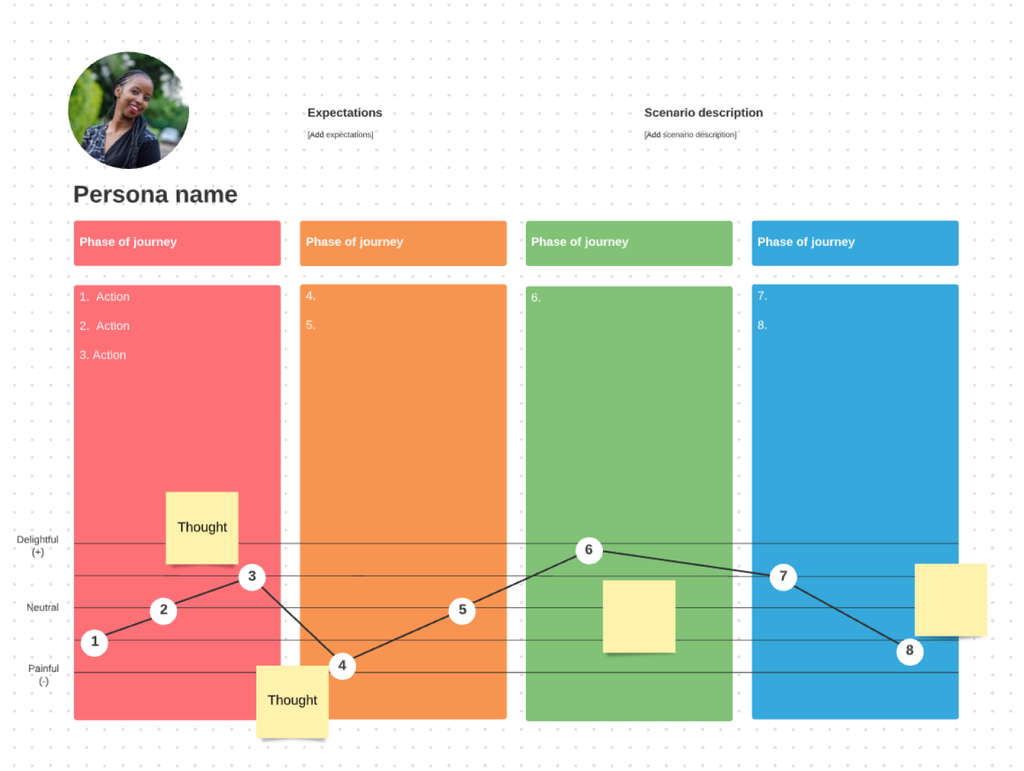 Lucidspark customer journey mapping