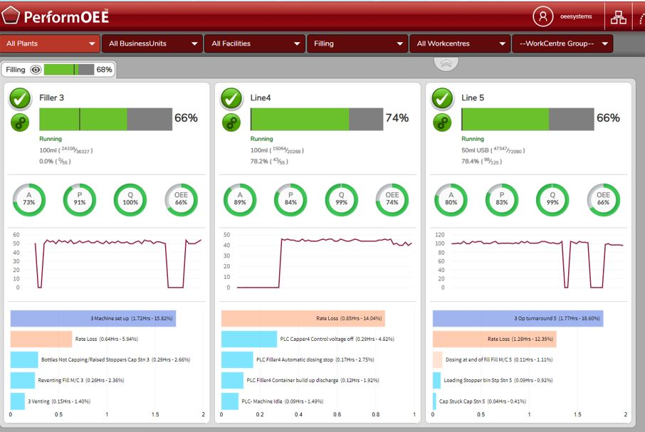 PerformOEE Smart Factory Software screenshot: PerformOEE dashboard