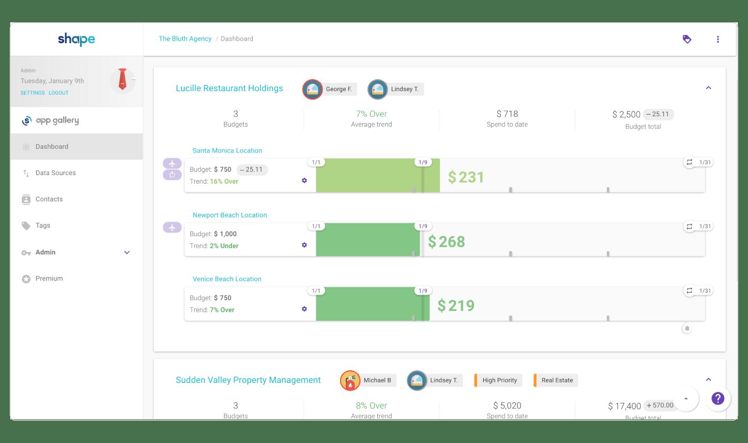 Shape PPC Budgeting Dashboard