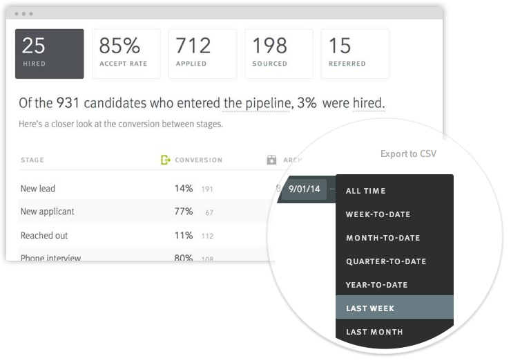 Never be more than 2 clicks away from the numbers that matter most - so you can inform your data-driven recruiting strategy with real-time metrics tracking