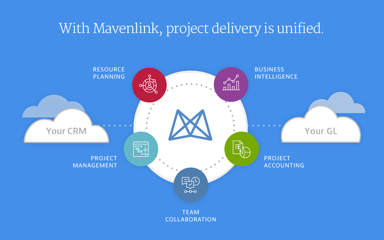 Mavenlink screenshot: The Project Delivery Cloud