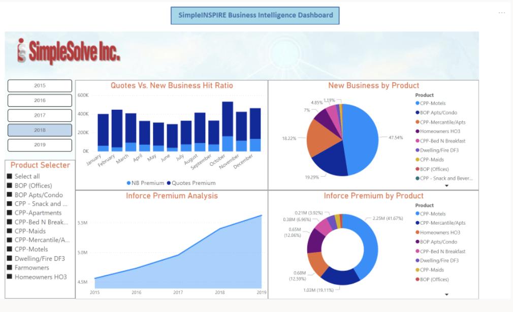 SimpleINSPIRE business intelligence dashboard