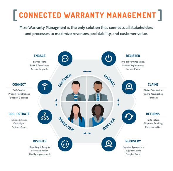 Mize Warranty Management Software - 1