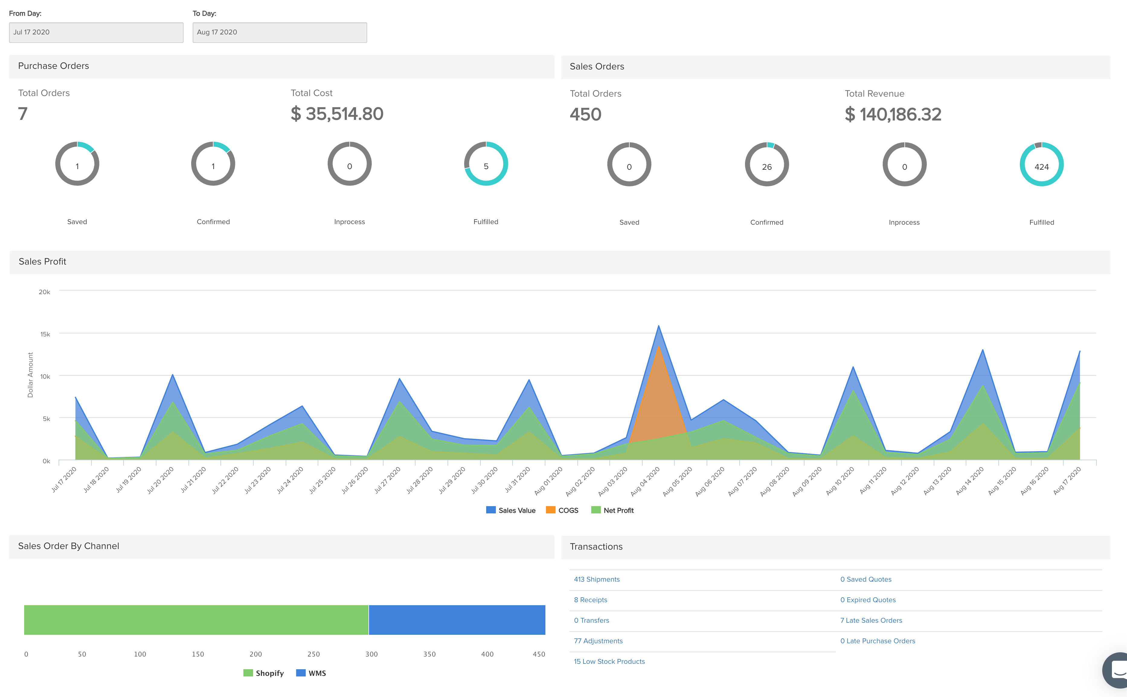 Brahmin Solutions Software - Dashboard Overview