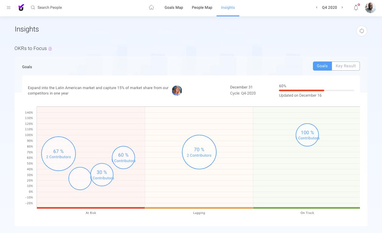 Unlock:OKR Feedback & Analytical Reporting Dashboard