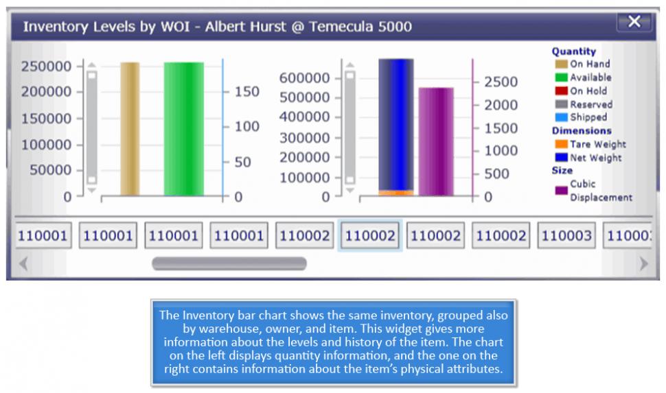 Inventory bar chart