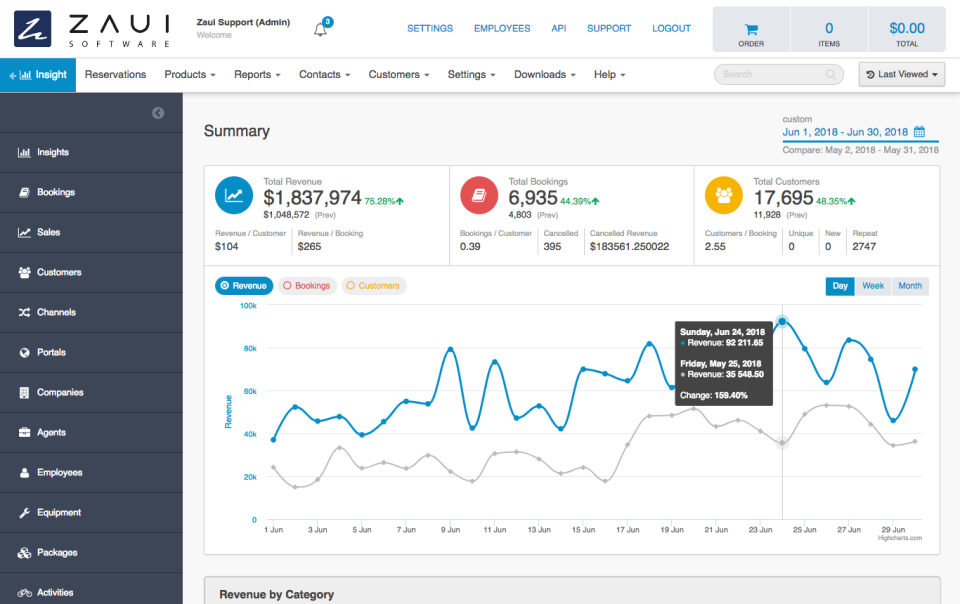 The dashboard provides insights and reports on everything from inventory to outside agent activities