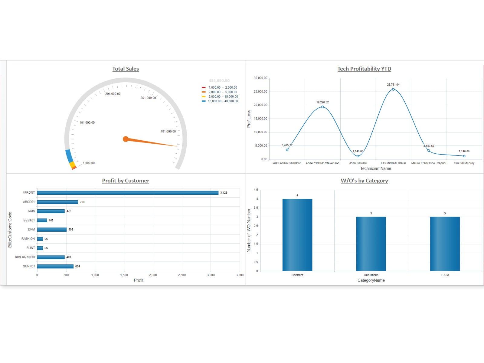 Jonas Enterprise Software - Jonas Enterprise sales overview