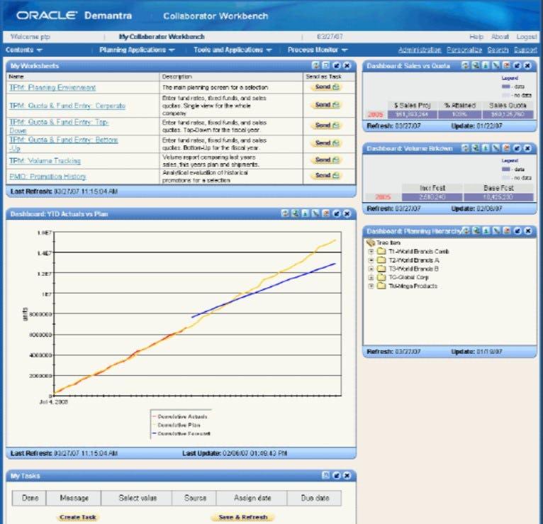 Oracle Demantra Software - Oracle Demantra collaborator workbench