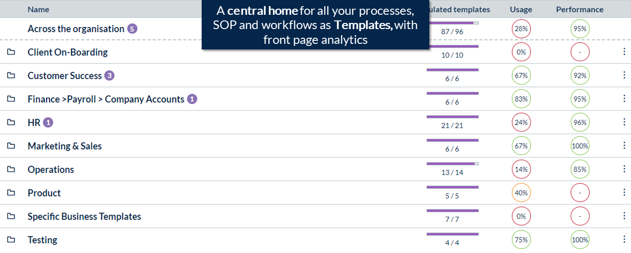 Centralise all business process with analytics so everyone knows exactly how things are done.