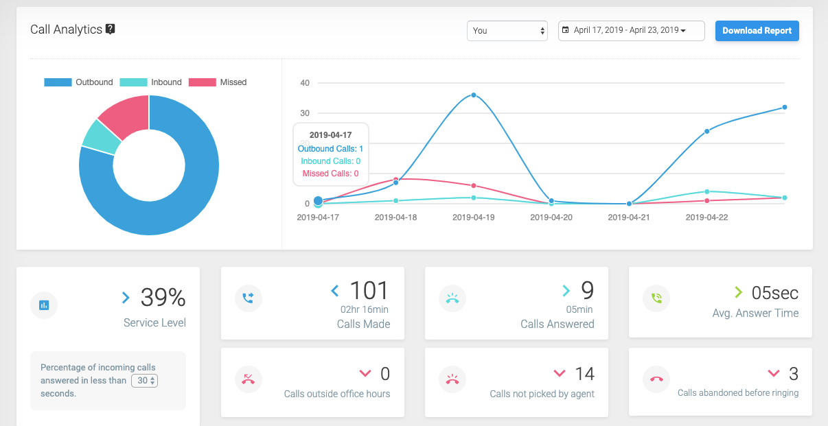 JustCall Software - Call analytics