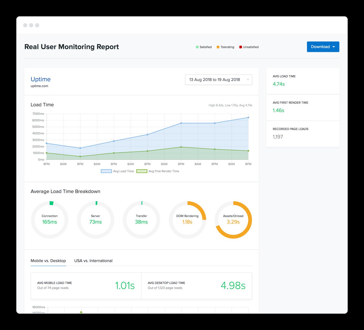 Uptime Cloud Monitoring Software - User monitoring
