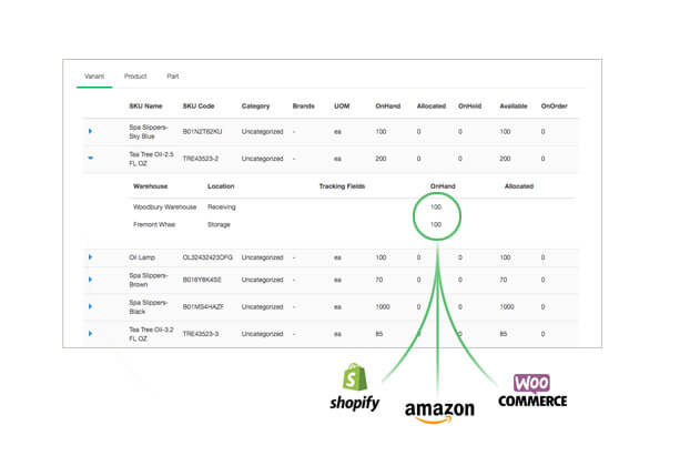 Inventory is synchronized across multiple eCommerce channels and marketplaces