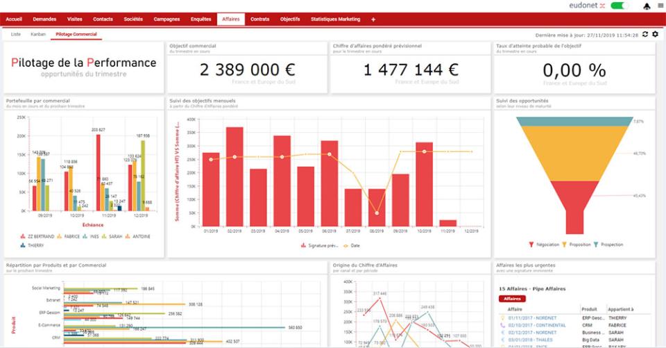 Eudonet Software - Dashboard