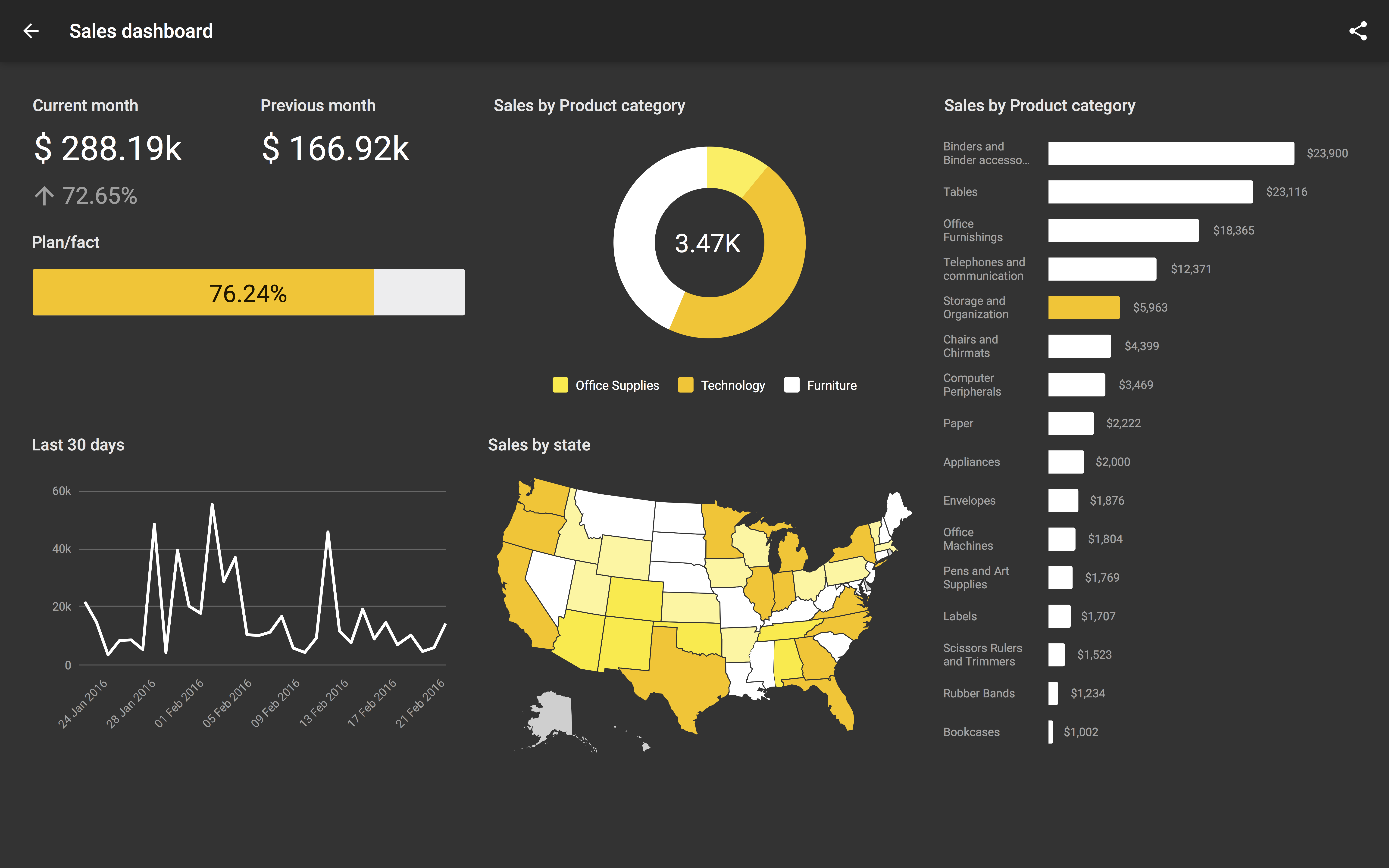Users are able to format dashboards charts the way they want with Slemma