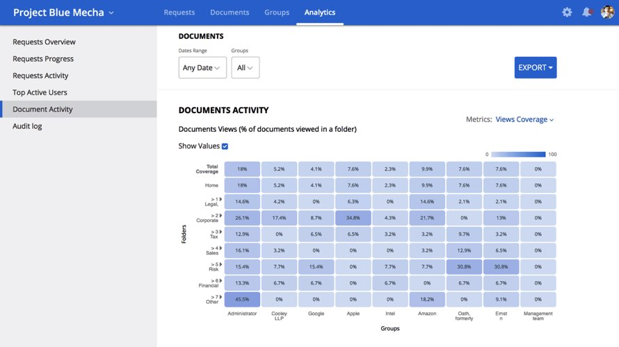 Analytics tab