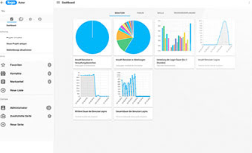 IBT LMS screenshot: IBT LMS analytics