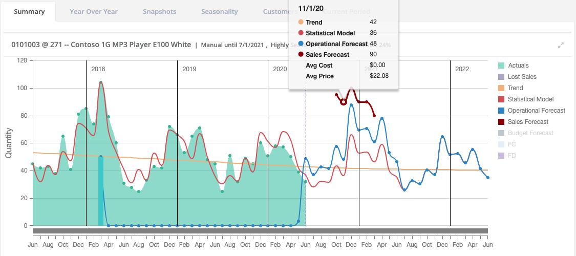 StockIQ Forecasting