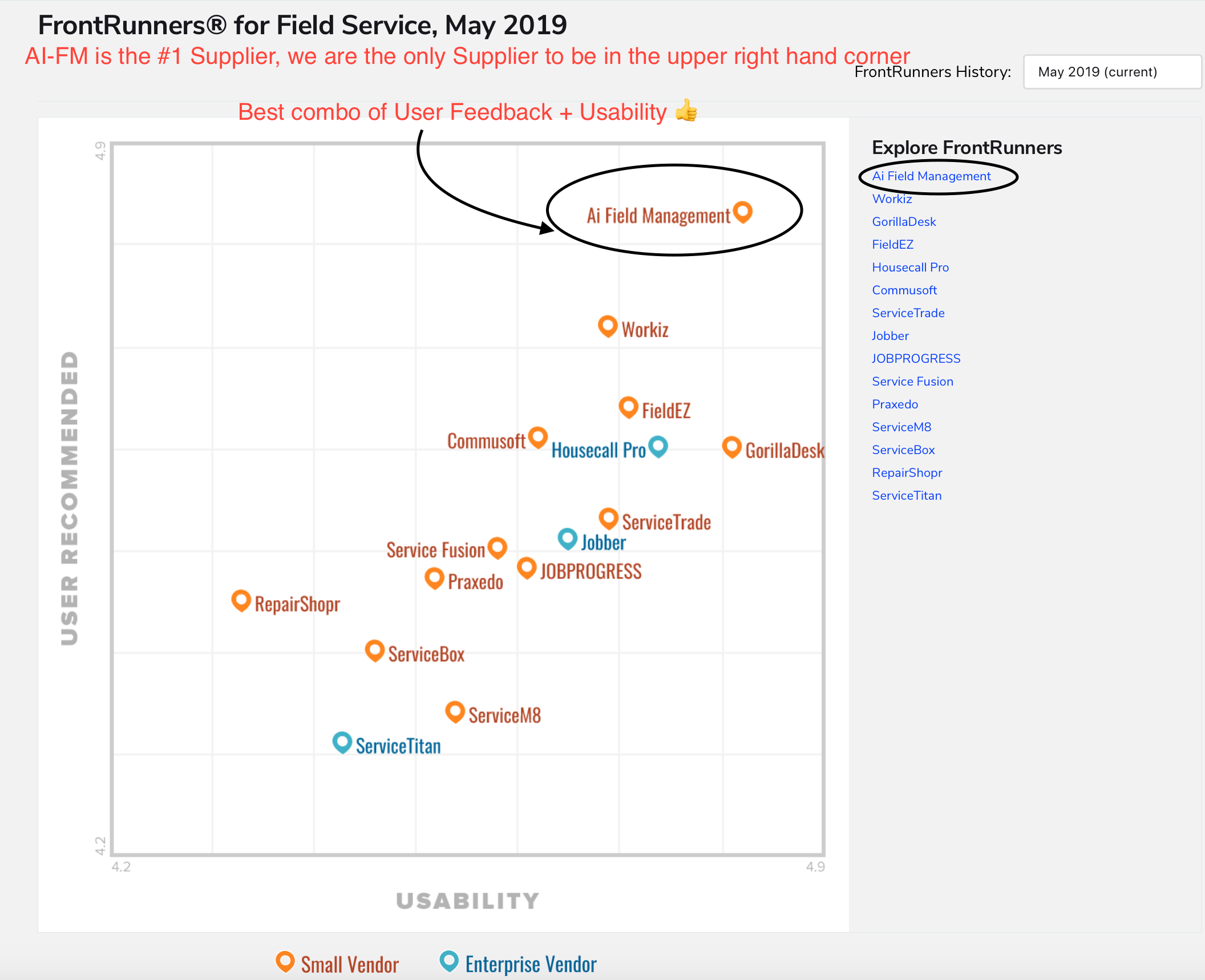 """AI Field Management Software - Awards - #1 on Software Advice """"Front Runners"""""""
