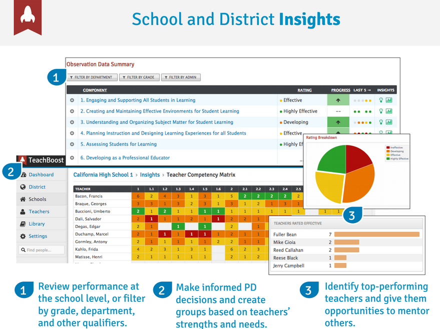School and district insights