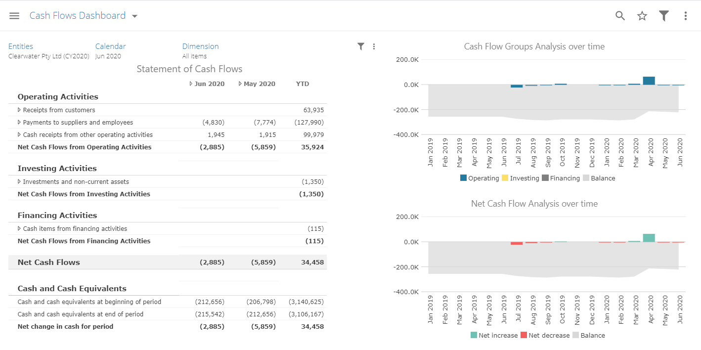 Cashflow Dashboard