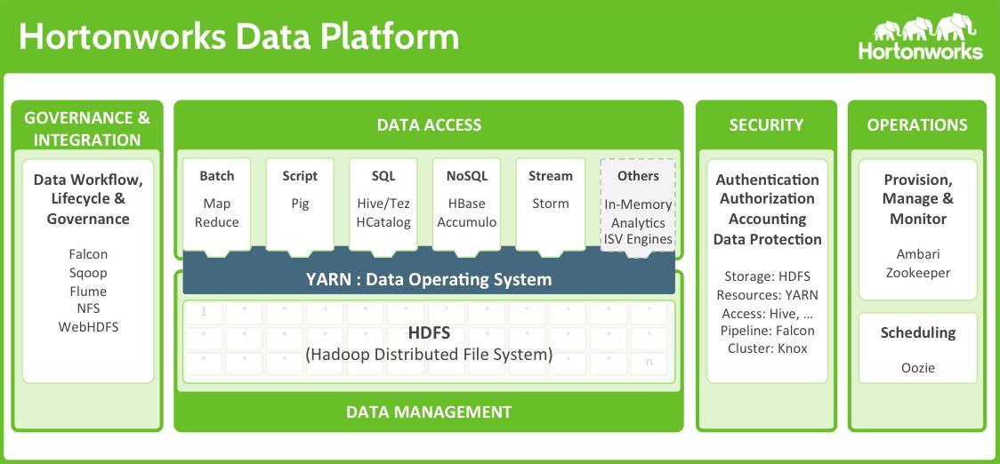 Hortonworks Data Platform Logiciel - 1