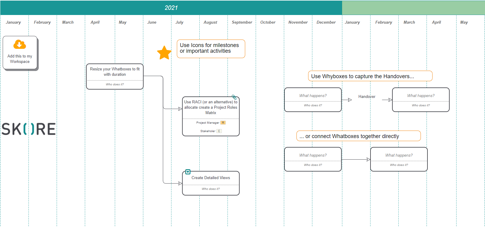 Create a Timeline View of your Process