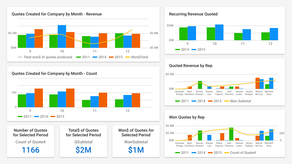 ConnectWise Sell reporting screenshot