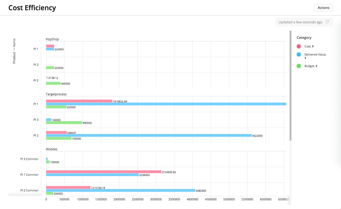 Targetprocess Software - Targetprocess cost efficiency dashboard