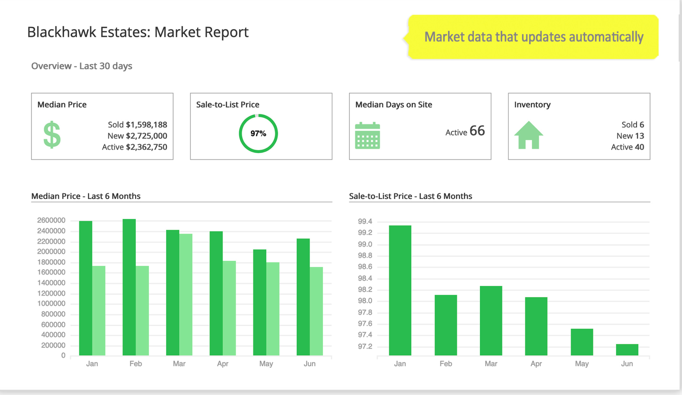 iHomefinder Software - Position yourself as a local expert with local market reports for locations and listing criteria you choose. Draw on a map to create reports for locations that aren't well-defined in your MLS data.