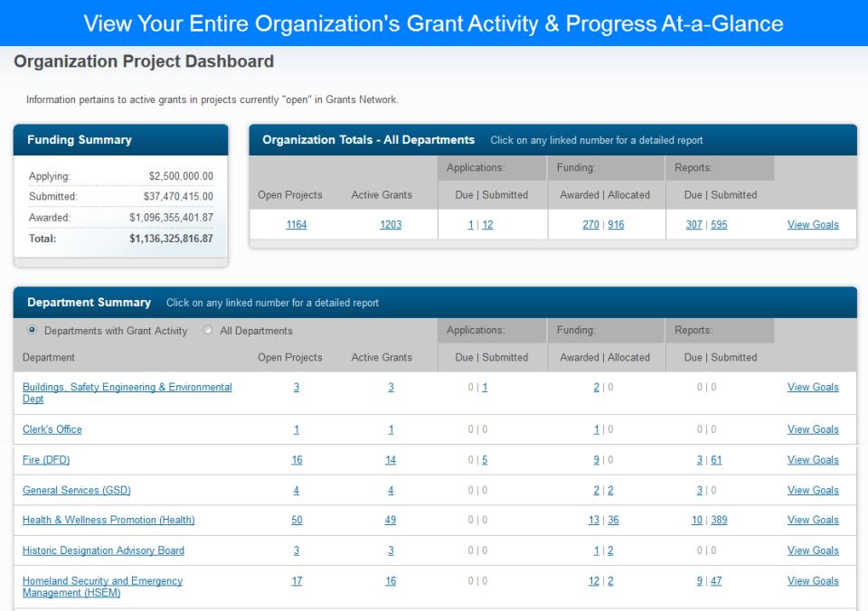eCivis grant progress