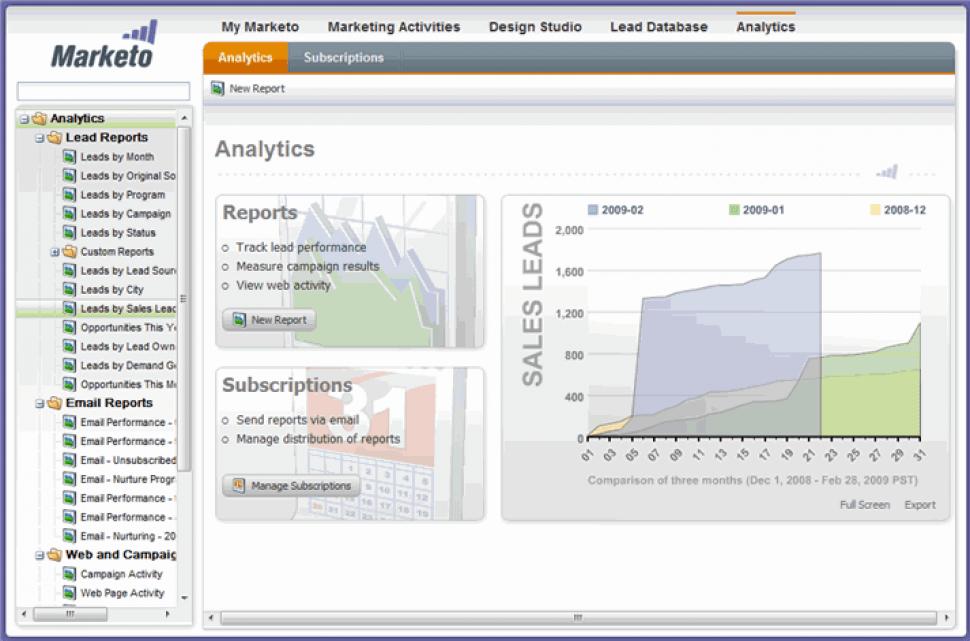 Marketo Engage Software - Marketo Engage - Analytics