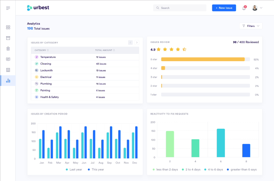 Urbest real-time analytics