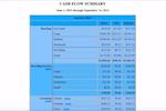 Kennel Link screenshot: Kennel Link cash flow summary